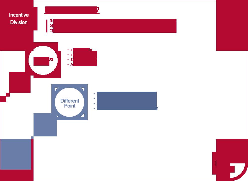 Incentive Trip이란? 조직원, 관계사 더 나아가 그 가족에 대한 기업가치 제고 및 주어진 목표를 달성할 수 있도록 여행, 여가의 경험을 제공하는 동기부여의 수단으로, 특별 주문/제작된 특화된 여행 상품을 지칭한다. 최근에는 '인센티브+시상식(이벤트)' 형식이 주를 이루고 있다. Business Area : Incentive Trip Inner Promotion Brand Marketing Award & Golf Different Point 치밀하고 섬세한 정보 수집력 New & Hot Trend 개발 및 적용 오직 '사람'에 초점을 맞춘 전략 & 전술 전례가 없던 새로운 아이템 & 프로그램 개발